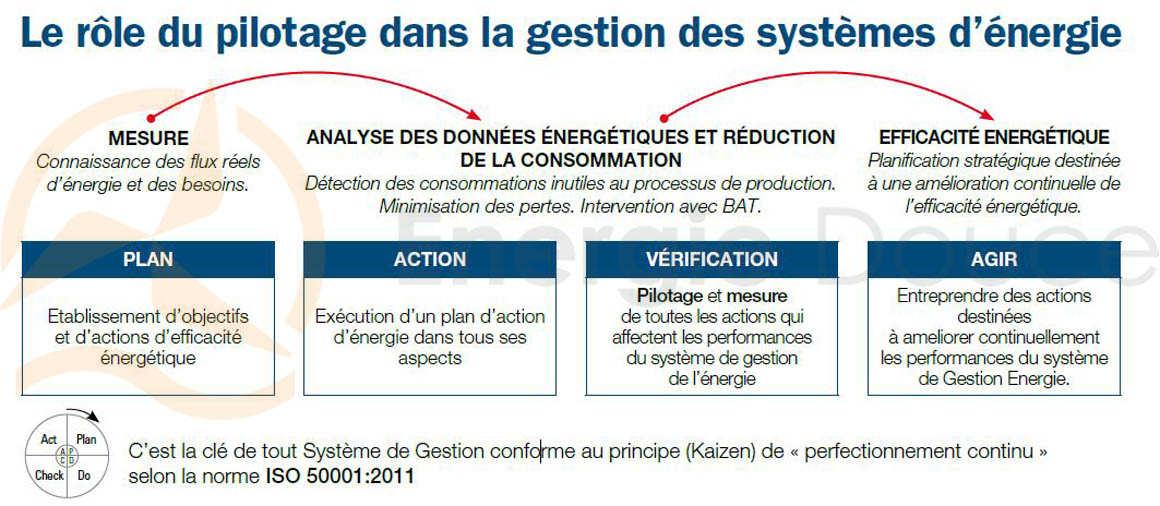 Description de la méthode d'audit énergétique Energiedouce