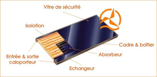 Tout savoir sur les panneaux ou capteurs solaires for Plaques solars termiques