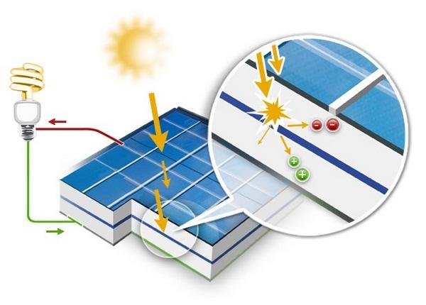 Foire aux questions sur les panneaux solaires photovolta ques energie douce - Produire son electricite panneau solaire ...
