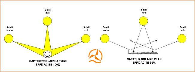 Capteur solaire à tubes sous vide - Schéma de principe de fonctionnement.jpg