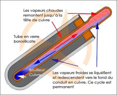 Capteur solaire à tubes sous vide - Schéma de fonctionnement d'un tube.jpg