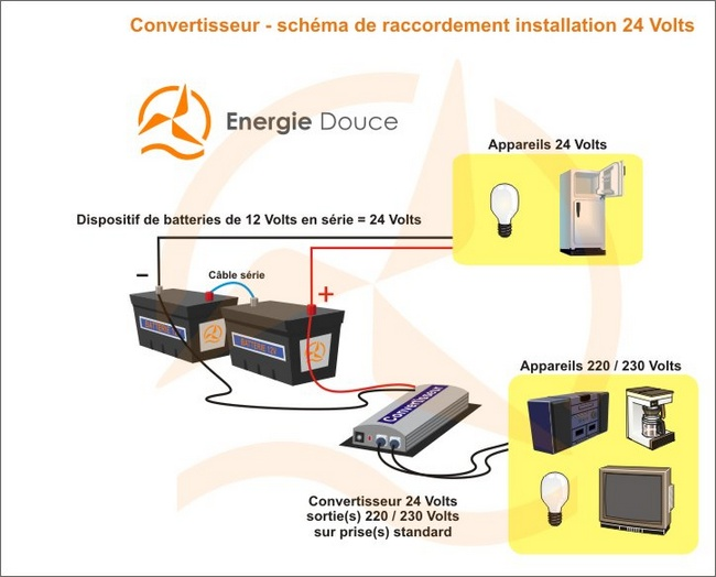 convertisseur pur sinus 800va 24 volts phoenix victron energy. Black Bedroom Furniture Sets. Home Design Ideas