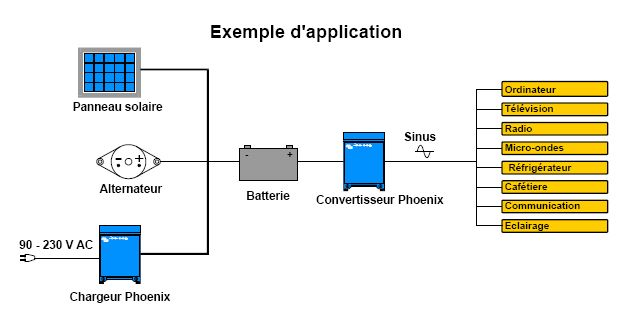 Exemple d'application avec un convertisseur chargeur Victron Phoenix pur sinus 3000 VA 24 Volts