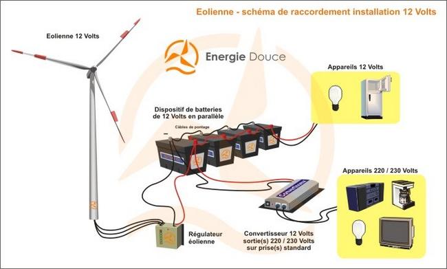 Energiedouce schéma installation éolienne 12 Volts / 220 Volts avec convertisseur