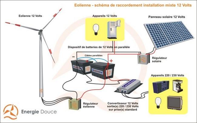 kit 12 volts hybride complet solaire et olien 1000 3500 wh. Black Bedroom Furniture Sets. Home Design Ideas