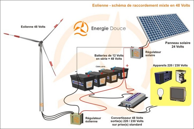 Eolienne 220 volts