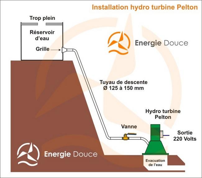 Energiedouce schéma installation hydro-turbine électrique Pelton 220 Volts 1500 Watts