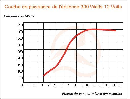 Courbe de puissance de l'éolienne 12 Volts 300 Watts nouvelle génération sur Energiedouce.com