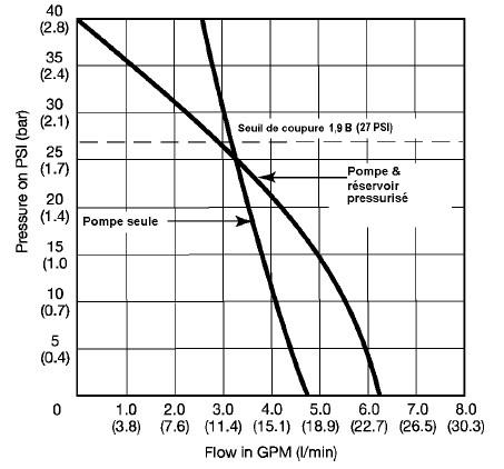 Courbe de débit pression du groupe pompe surpresseur Flojet 24 Volts