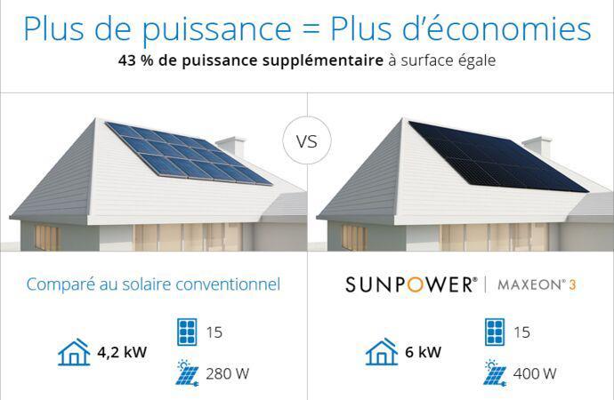 Panneaux solaires Sunpower meilleures performances