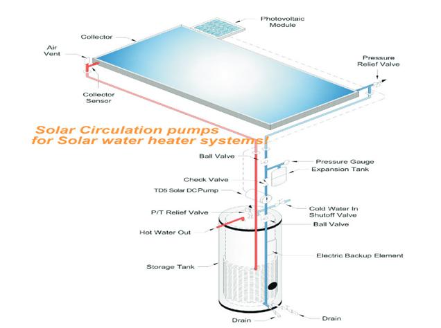 Schéma d'installation et de montage de la pompe de circulation solaire Energiedouce