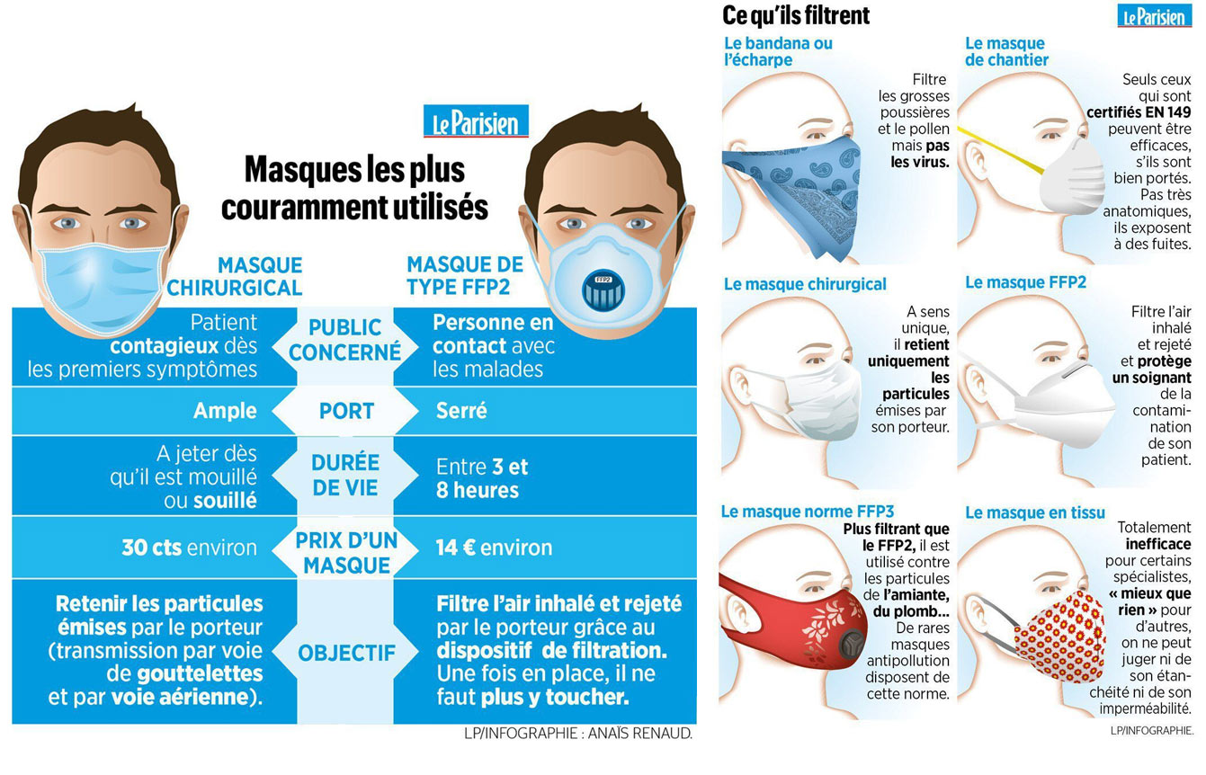 Comparatif efficacité masques COVID-19