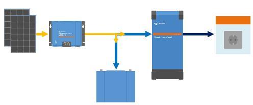 schéma système convertisseur pur sinus 1600VA 12 Volts phoenix smart Victron Energy