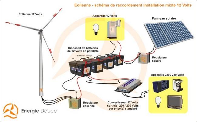 Energiedouce schéma installation hybride éolienne et panneau solaire 12  Volts   220 Volts avec convertisseur 39136720d994